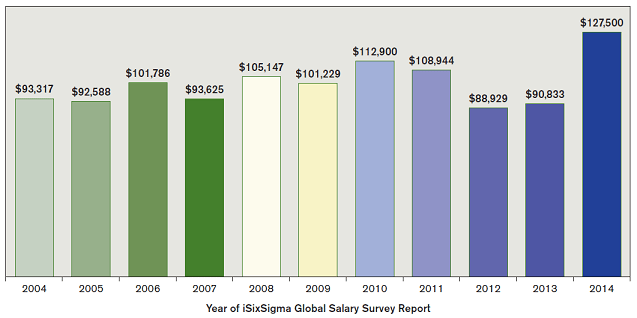 Figure 2: Champion Worldwide Average Salary Year to Year