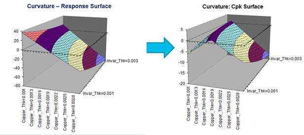 Figure 11: Curvature (Warp) Response and Cpk Surfaces