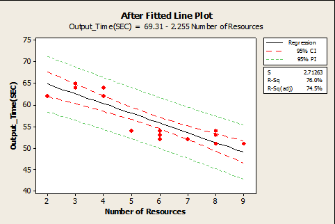 Figure 6: Fitted Line Plot