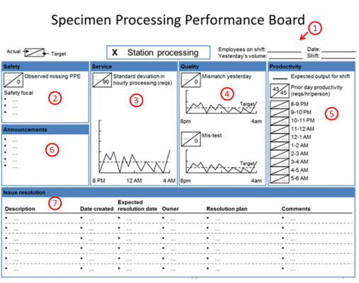 Sample Performance Board Layout
