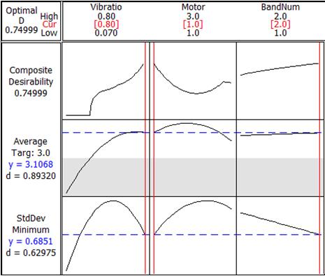Figure 5: Co-optimization of Mean and Standard Deviation using Minitab's Response Optimizer