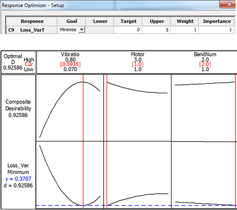 Figure 7:  Minimization of Loss Function Using Minitab's Response Optimizer