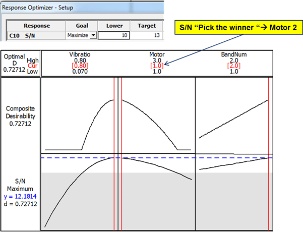 Figure 8: Optimization of the S/N Ratio (Target Is Best) Using Both the Pick-the-Winner Approach and Minitab's Response Optimizer