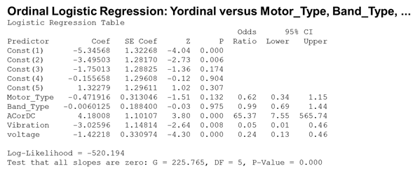 Figure 4: Ordinal Logistic Regression Analysis Output File From Minitab