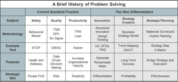 A Brief History of Problem Solving