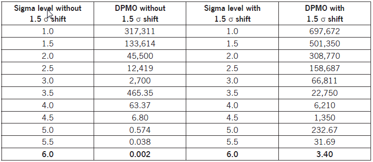 Short term and long term sigma levels for Table 6 sigma