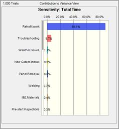 Figure 4: Example of Sensitivity Analysis