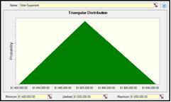 Figure 2: Example of Triangular Distribution