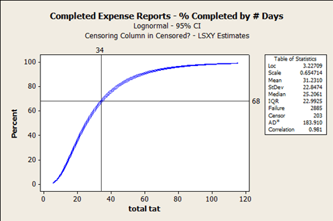 Figure 10: Completed Expense Reports – Percent Completed by Number of Days