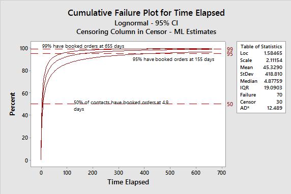Figure 8: Cumulative Failure Plot for Time Elapsed