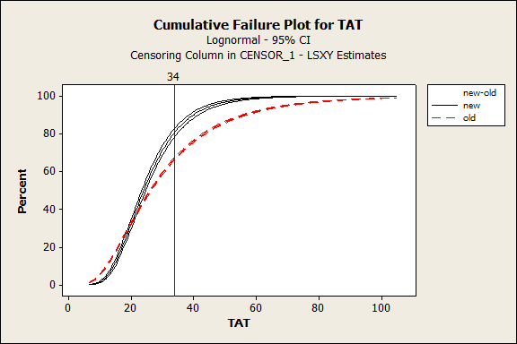 Figure 13: Cumulative Failure Plot for Turnaround Time for Expense Reports