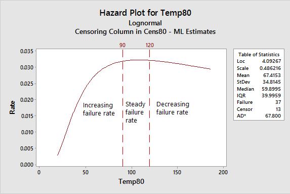 Figure 6: Hazard Plot for 80 C
