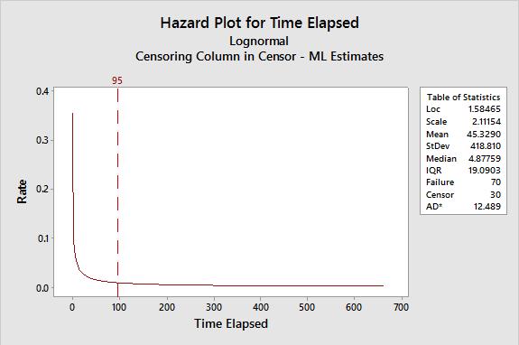 Figure 9: Hazard Plot for Time Elapsed