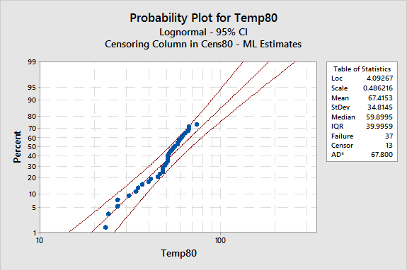 Figure 3: Probability Plot for 80 C