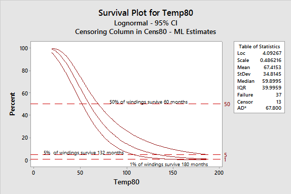 Figure 4: Survival Plot for 80 C