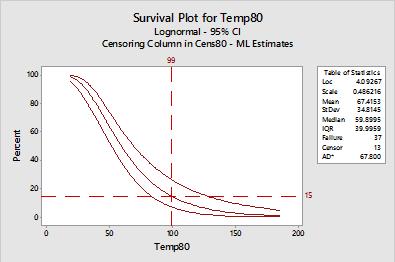Figure 1: Survival Plot for 80 C