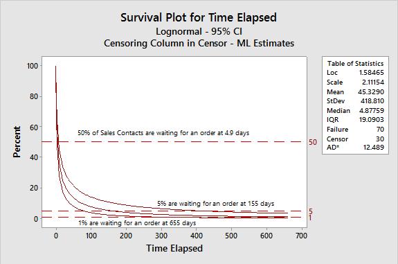 Figure 7: Survival Plot for Time Elapsed