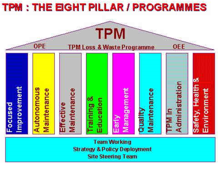 tpm in japan industry management essay Japanese management practices and is dedicated to the  in the field of car industry,  applying the kaizen method and the 5s.