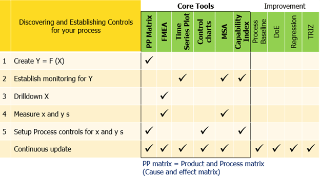 Figure 5: Process control deployment is critical to standardizing and sustaining gains in zero defects.