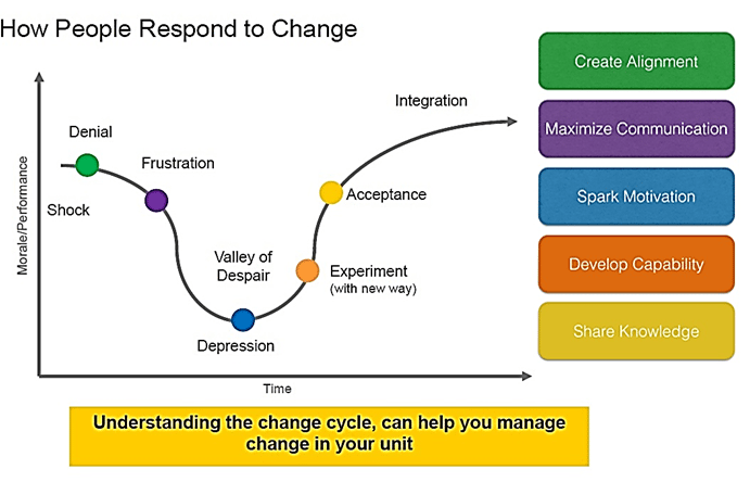 Figure 6: The Kubler Ross Change Curve and how to handle every change situation.