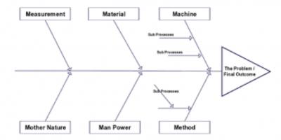 6MS or fishbone diagram
