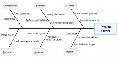 Example of using a 6MS diagram