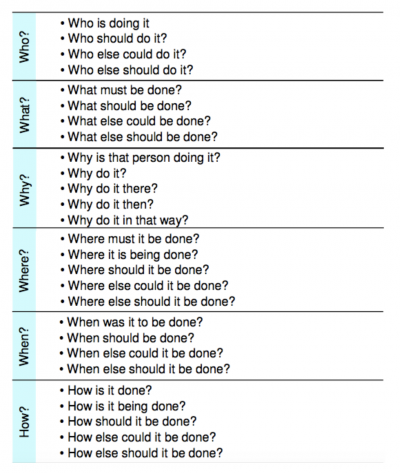 Sample questions for the 6Ws