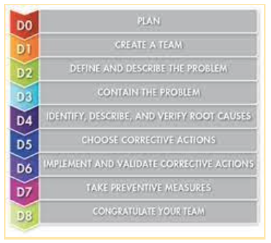 A list of the 8 disciplines in the 8D process
