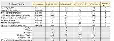 Pugh Matrix evaluation criteria
