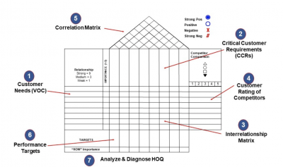A blank template for building a House of Quality (HOQ)