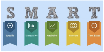 The SMART acronym explained: specific, measurable, attainable, relevant, and time-bound