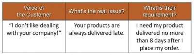 An example of how to define your customer requirements