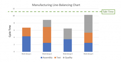 Cycle time and takt time shown on a bar chart
