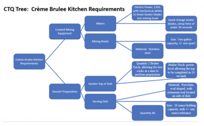 An example CTQ tree for making creme brûlée at a restaurant
