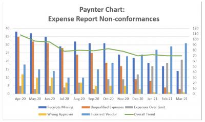 An example Paynter chart
