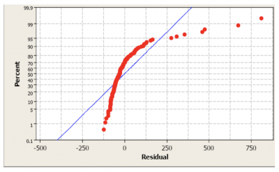 An example probability plot