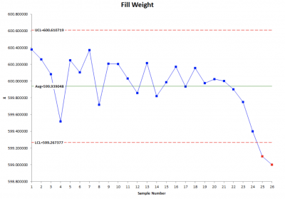 A sample control chart for fill weight