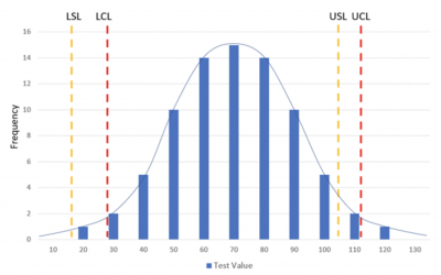 A histogram showing the control and specification limits of a process