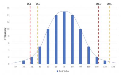 A histogram chart showing specification limits