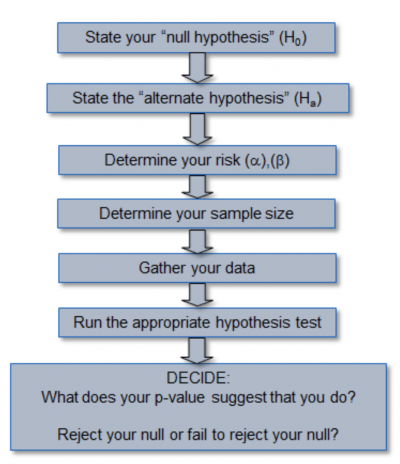 A flow chart showing the steps in a hypothesis testing process