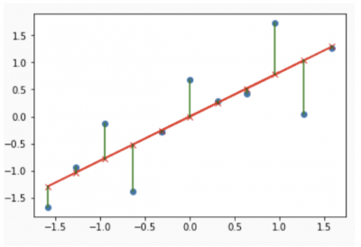 A linear regression plot with residuals