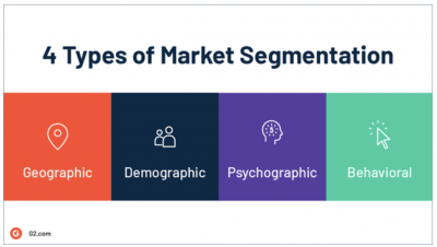 The four common market segmentations of geographic, demographic, physchographic, and behavioral