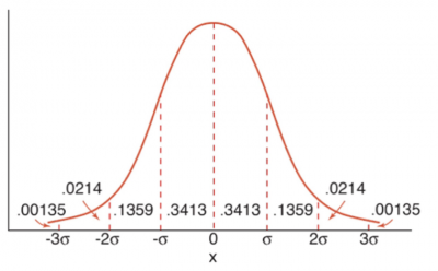 A graph showing a normal distribution