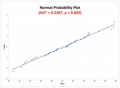 An example of a normal probability plot