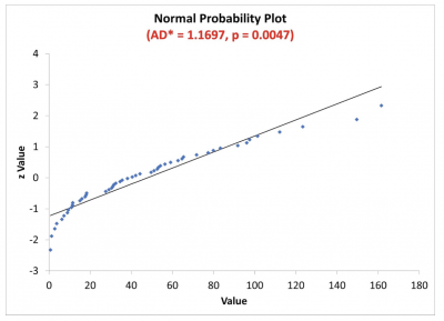 An example of a probability plot that is not normal