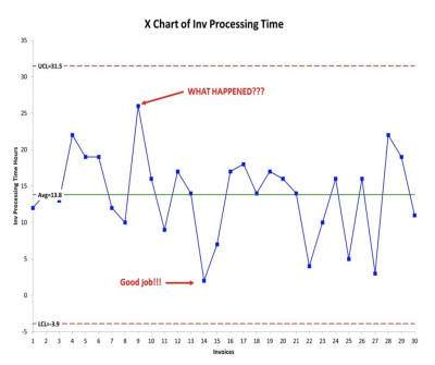 An example chart showing variation in process time