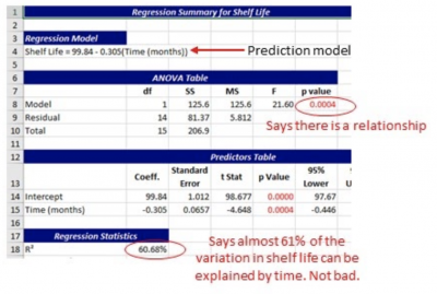 A sample regression summary for shelf life of medication