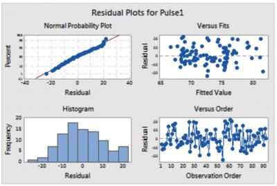 Sample residual plots