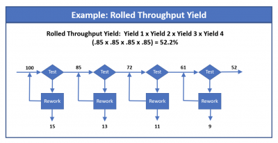 An example of rolled throughput yield
