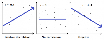 A scatter diagram example of r value